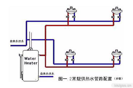 输水管道,循环装置-热水循环泵,控制部件-阀门,定时器(选配)等.